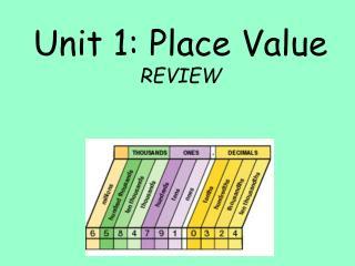 Unit 1: Place Value REVIEW