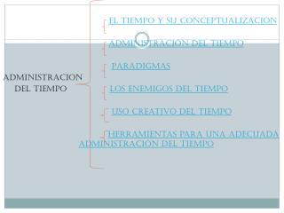 El  tiempo y su conceptualización Administración  del  tiempo Paradigmas ADMINISTRACION