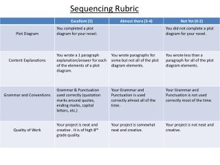 Sequencing Rubric