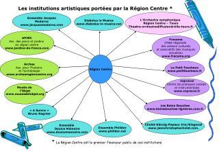 Les institutions artistiques portées par la Région Centre *