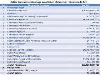 Daftar Kementerian/Lembaga yang Belum Melaporkan Hibah kepada BUN