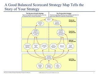 A Good Balanced Scorecard Strategy Map Tells the Story of Your Strategy