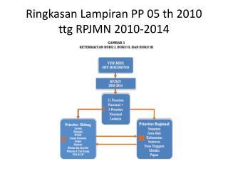 Ringkasan  Lampiran PP 05  th 2010 ttg  RPJMN 2010-2014