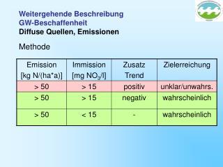 Weitergehende Beschreibung GW-Beschaffenheit Diffuse Quellen, Emissionen