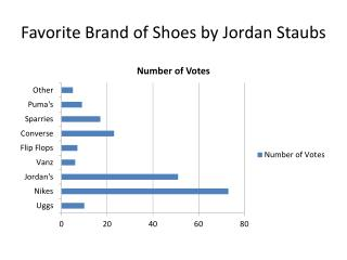 Favorite Brand of Shoes by Jordan  Staubs