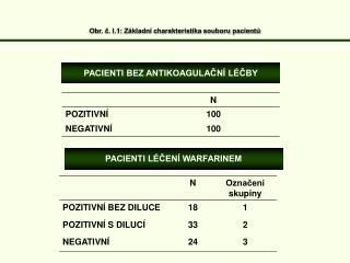 Obr. č. I.1: Základní charakteristika souboru pacientů