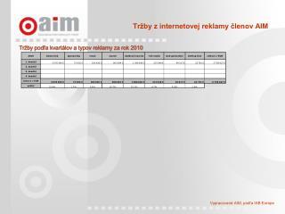 Tržby z internetovej reklamy členov AIM