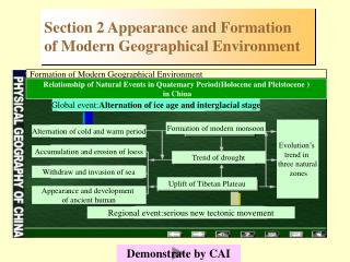 Section 2 Appearance and Formation  of Modern Geographical Environment