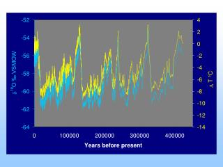 Periodicity of 96,000 years