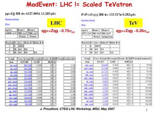 MadEvent: LHC != Scaled TeVatron