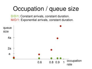 Occupation / queue size