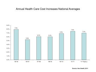 Annual Health Care Cost Increases National Averages