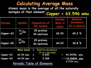 Calculating Average Mass