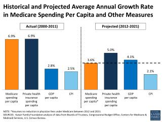 NOTE: *Assumes no reduction in physician fees under Medicare between 2012 and 2021.