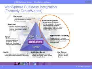 WebSphere Business Integration (Formerly CrossWorlds)