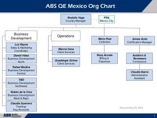 ABS QE Mexico Org Chart