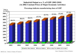 Industrial Output as a % of GDP (2003-2010) (At 2002 Constant Prices of Major Economic Activities)