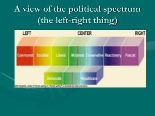 A view of the political spectrum (the left-right thing)
