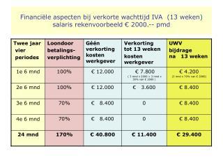Financiële aspecten bij verkorte wachttijd IVA  (13 weken ) salaris rekenvoorbeeld € 2000.-- pmd