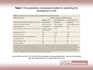Table 1  Characteristics of proposed models for predicting the development of RA