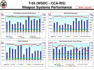 T-55  (WSDC  - CCA-RG) Weapon Systems Performance