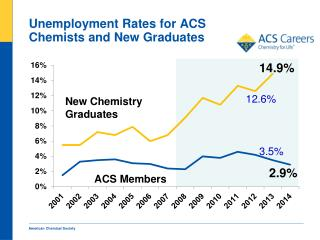 Unemployment Rates for ACS Chemists and New Graduates