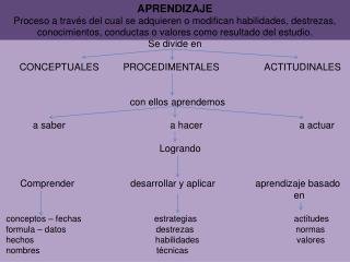 Se divide en       CONCEPTUALES         PROCEDIMENTALES                 ACTITUDINALES