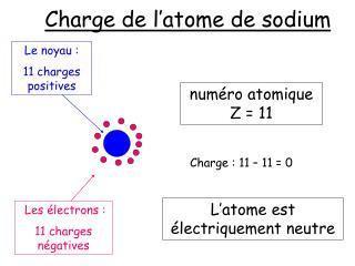 Charge de l'atome de sodium
