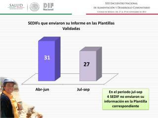 En el periodo jul- sep 4 SEDIF no enviaron su información en la Plantilla correspondiente