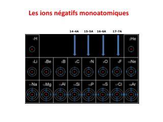 Les ions n é gatifs monoatomiques