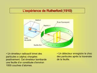 L'expérience de Rutherford (1910)
