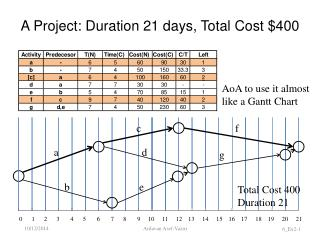 A Project: Duration 21 days, Total Cost $400