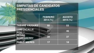 SIMPATÍAS DE CANDIDATOS PRESIDENCIALES
