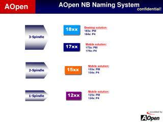 AOpen NB Naming System