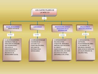 LOS CUATRO PILARES DE LA WEB 2.O