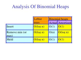 Analysis Of Binomial Heaps