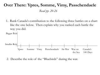 Over There: Ypres, Somme, Vimy, Passchendaele