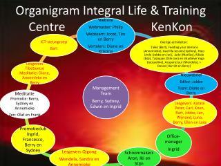 Organigram Integral Life & Training Centre                            KenKon