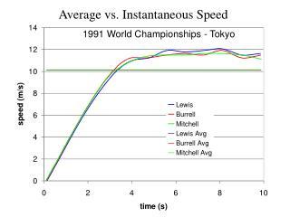 1991 World Championships - Tokyo