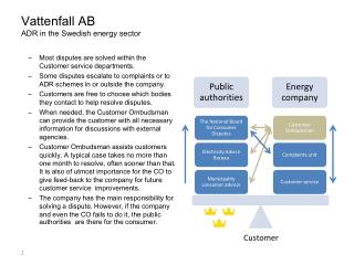 Vattenfall AB ADR in the Swedish energy sector