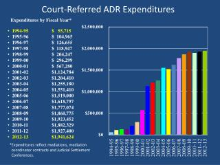 Court-Referred ADR Expenditures