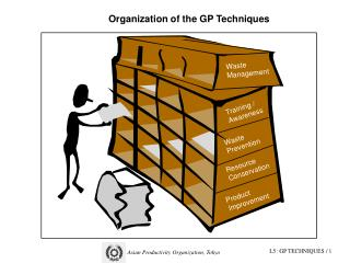 Organization of the GP Techniques