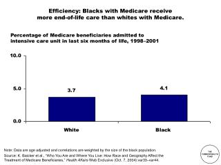 Efficiency: Blacks with Medicare receive more end-of-life care than whites with Medicare.