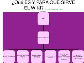 ¿Qué ES Y PARA QUE SIRVE EL WIKI?  por:Yareth Aranzazu Cruz Castillo S05010668