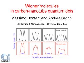Wigner molecules in carbon-nanotube quantum dots