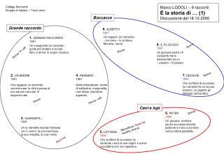 Marco LODOLI – 9 racconti È la storia di … (1)  Discussione del 18.12.2000