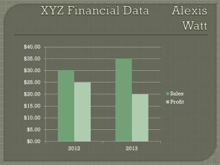 XYZ Financial Data       Alexis Watt