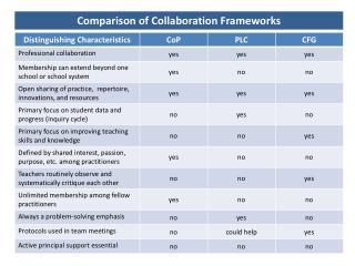 Comparison of Collaboration Frameworks
