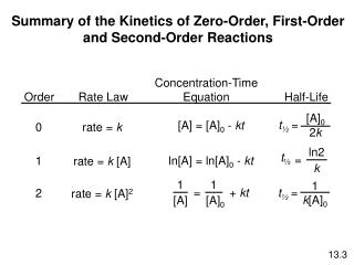 Summary of the Kinetics of Zero-Order, First-Order and Second-Order Reactions