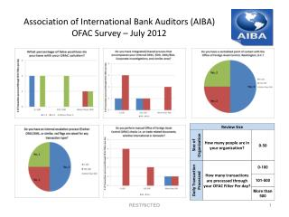 Association of International Bank Auditors (AIBA) OFAC Survey – July 2012